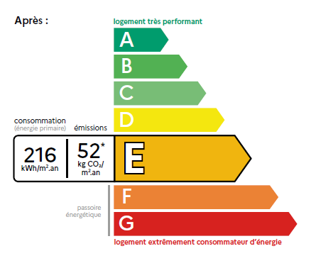 Refonte du DPE: nouveau classement sur une double-base